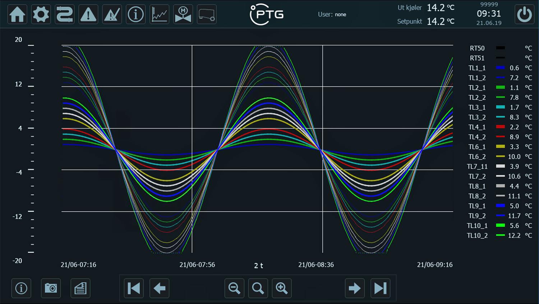 Temperaturlogging-9-av-12-tanker-graf-l